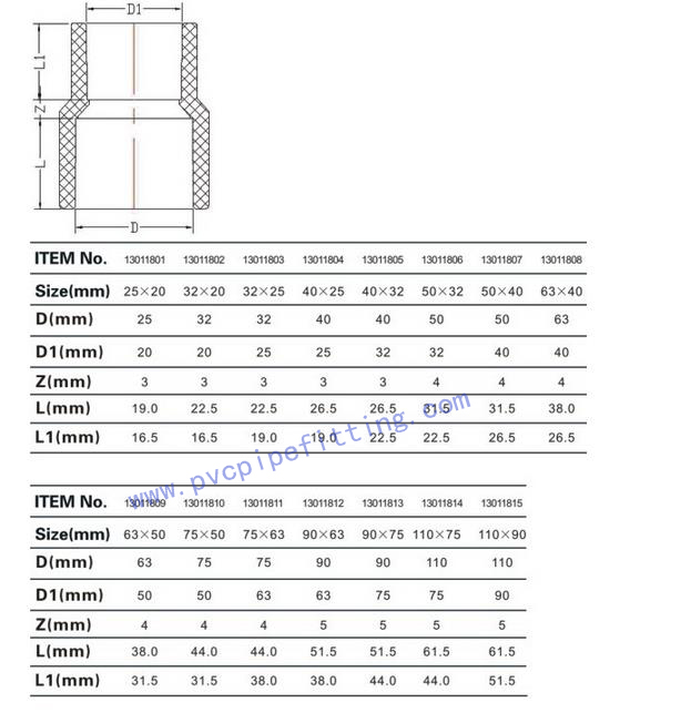 CPVC DIN FITTING REDUCING COUPLING SIZE