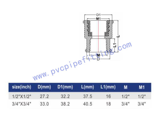 IPS PPH THREADED FITTING FEMALE COUPLING (BRASS) II size