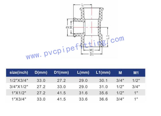 IPS PPH THREADED FITTING REDUCING TEE II size