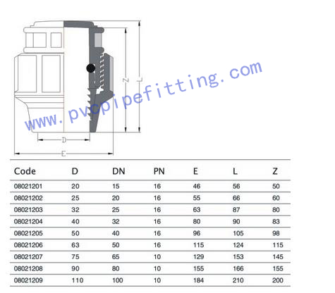PP Compression FITTING PLUG SIZE