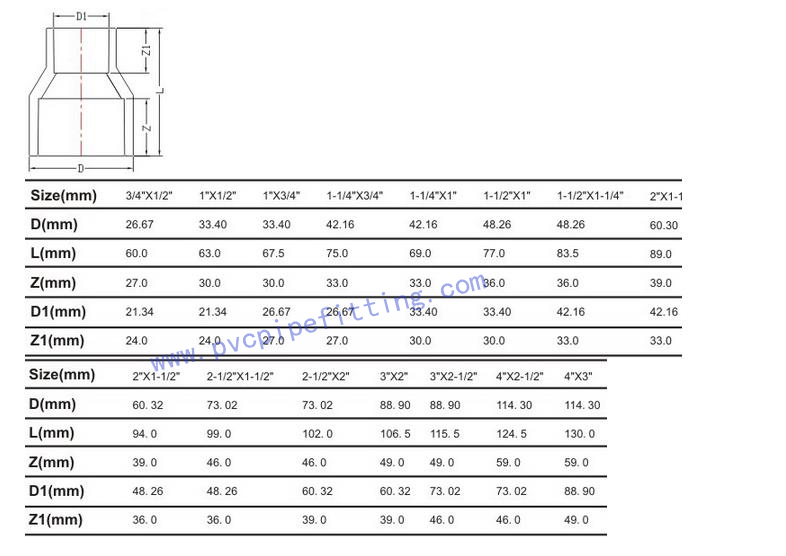 SCHEDULE 80 PVC FITTING REDUCING COUPLING SIZE