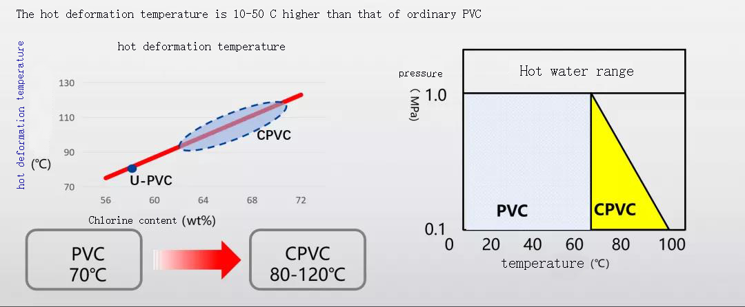 High Temperature Resistance of CPVC Fire Fighting Fittings