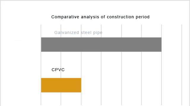Comparative-analysis-of-construction-period