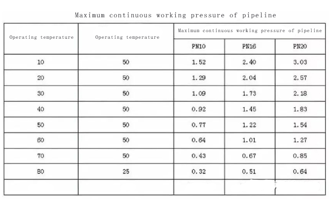 Maximum continuous working pressure of pipeline