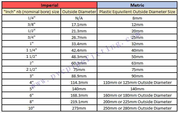 pvc pipe and fitting size table