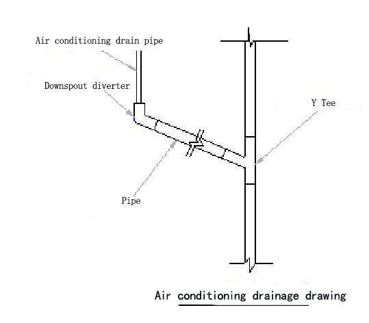 Air-conditioning-drainage